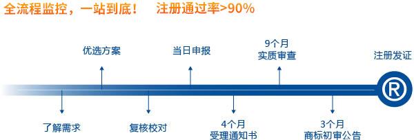 南通商標注冊(圖1)
