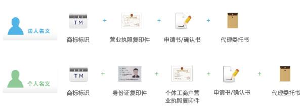 南通商標注冊(圖2)